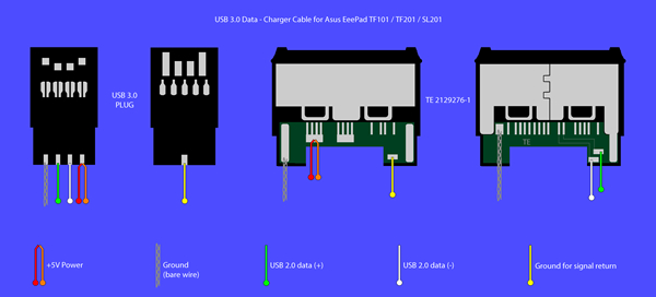 Usb 3 0 Data  U2013 Charger Cable For Asus Eeepad Tf101    Tf201
